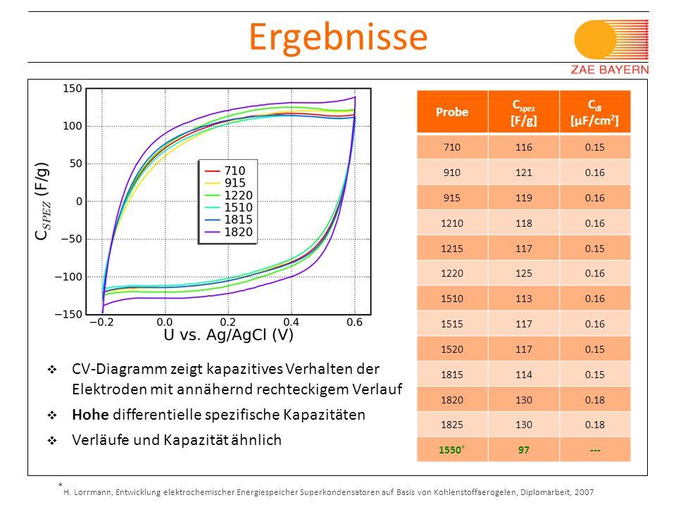 27.02.09 Ergebnisse. Probe. Cspez [F/g] Cdl [μF/cm2] 710. 116. 0.15. 910.